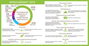 франшизы россии по категориям
