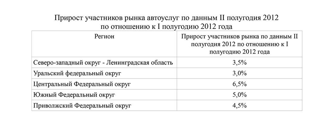 Прирост участников рынка в России