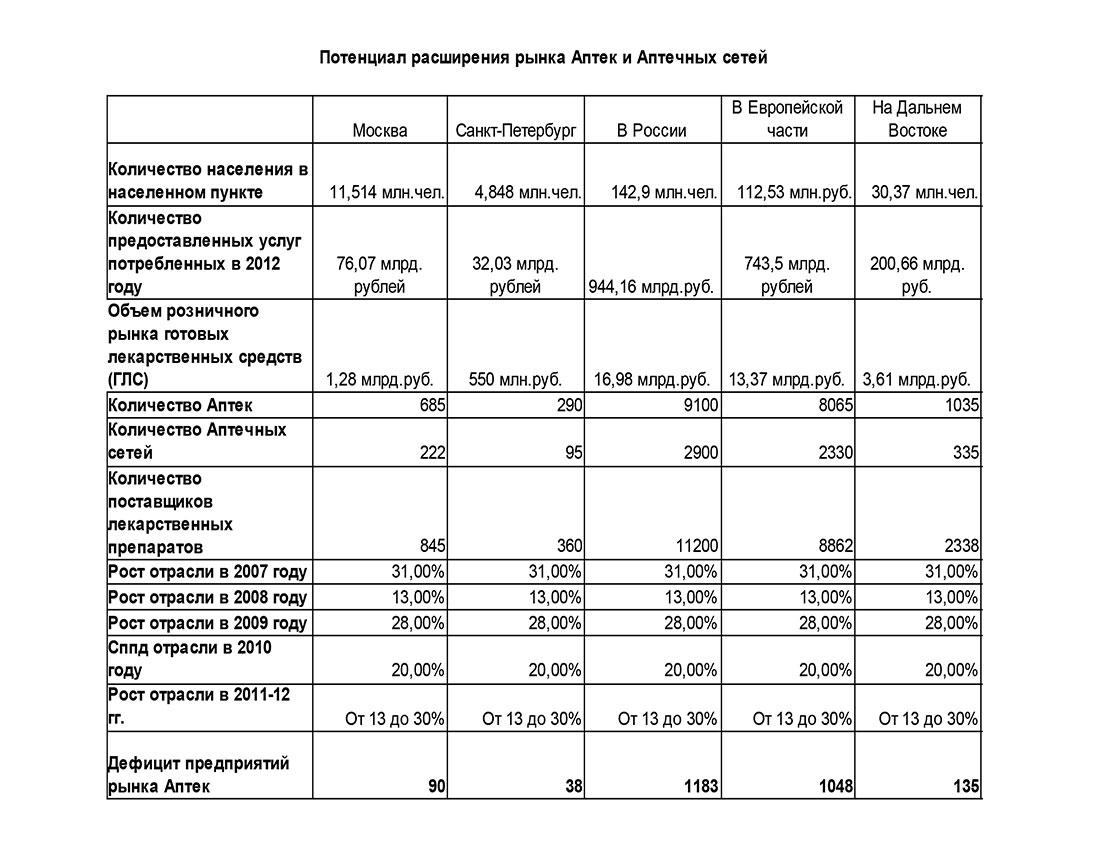 Потенциал расширения рынка аптек и аптечных сетей в России