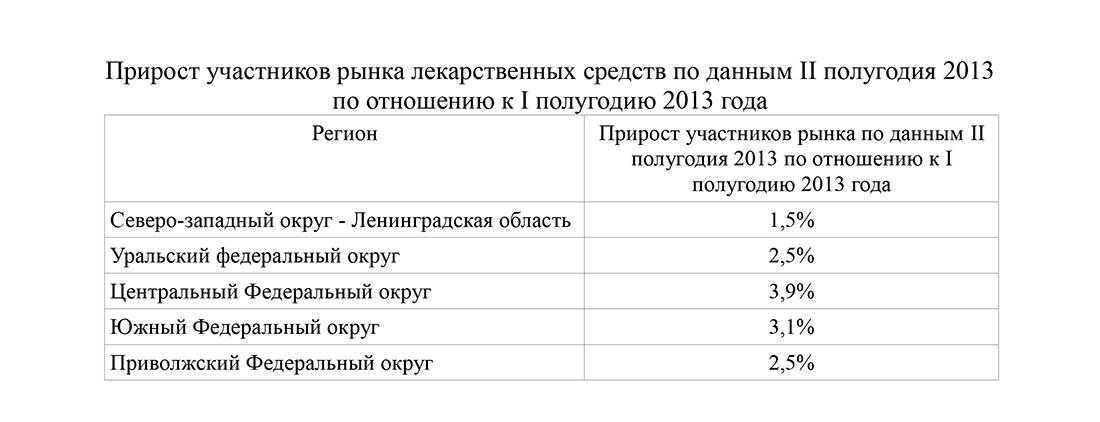 Прирост участников рынка лекарственных средств в России