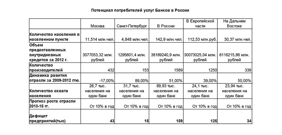 Потенциал потребителей услуг Банков в России