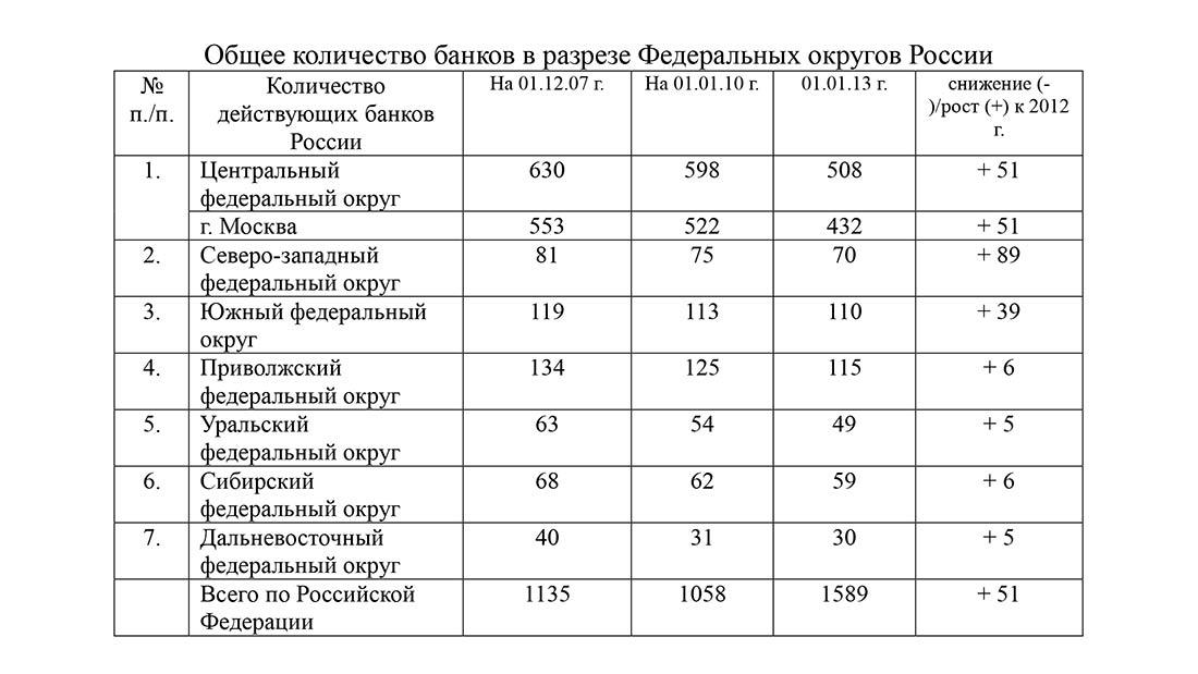 Общее количество банков в разрезе Федеральных округов России