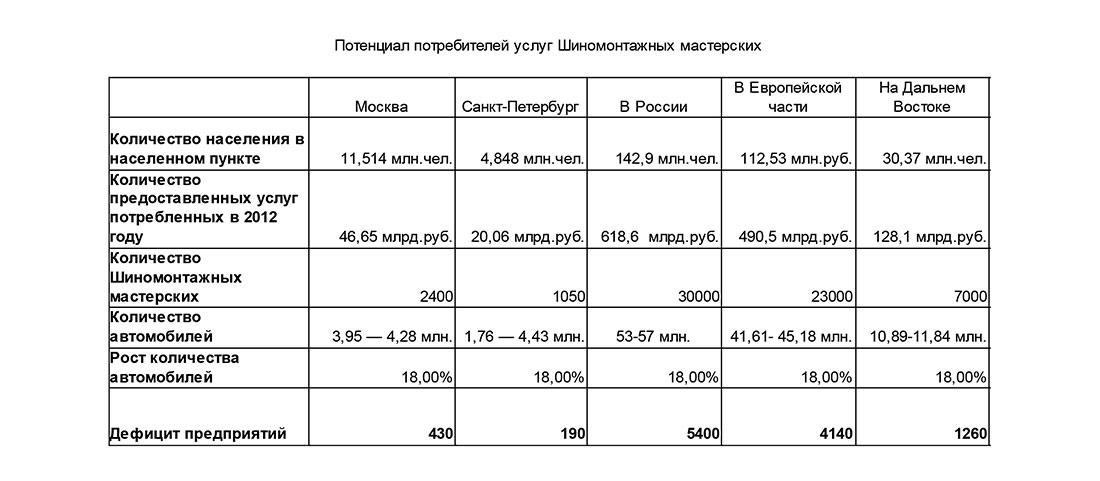 Потенциал потребителей услуг Шиномонтажных мастерских в России