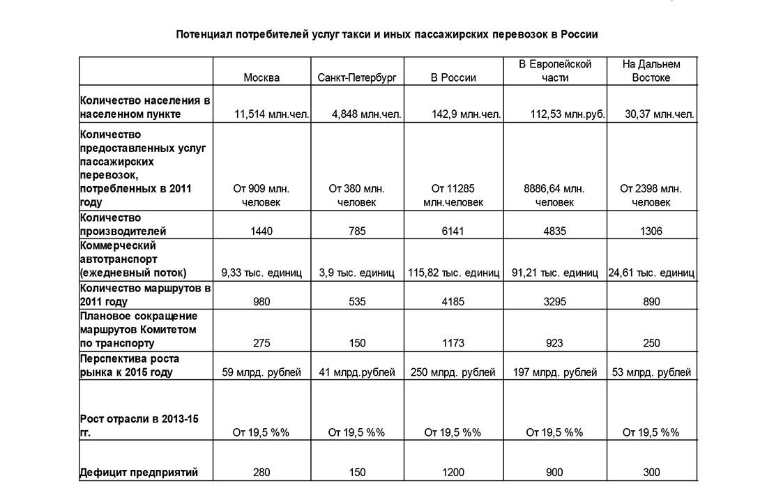 Потенциал потребителей услуг такси и иных пассажирских перевозок в России