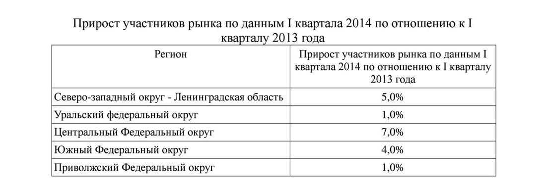 Прирост участников рынка аренды спецтехники в России