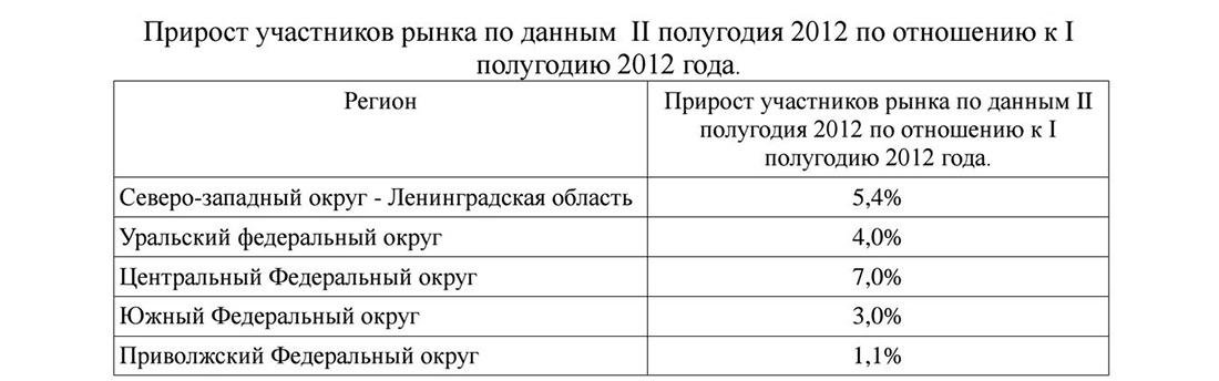Прирост участников рынка автопроката в России