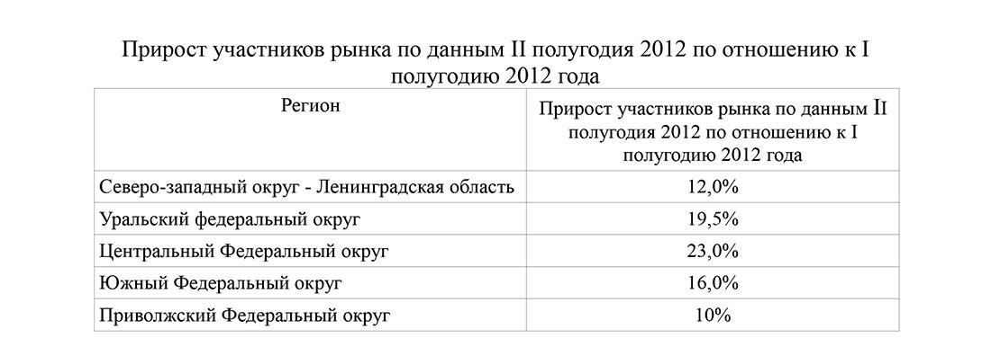 Прирост участников рынка шиномонтажа в России