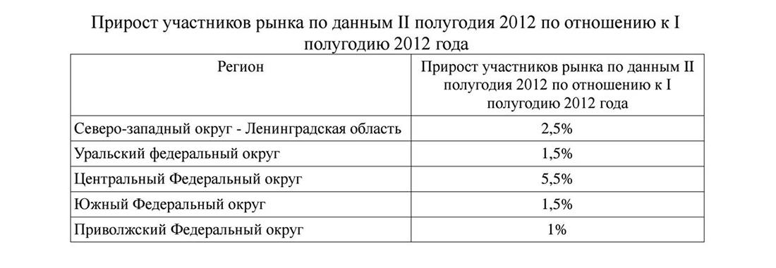 Прирост участников рынка магазинов цветов в России