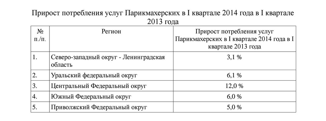 Прирост услуг парикмахерских в России