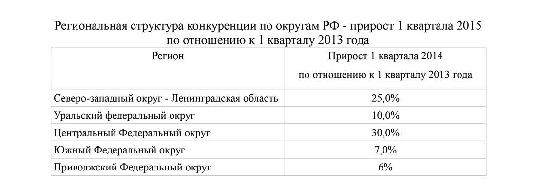 Региональная структура конкуренции по округам РФ