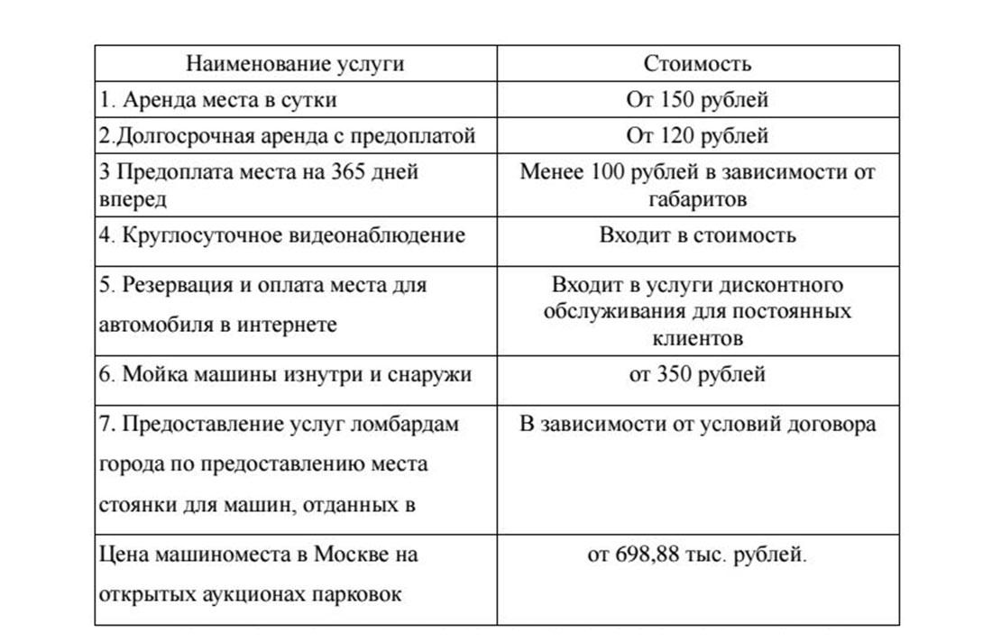 Средние цены на услуги автостоянки в России
