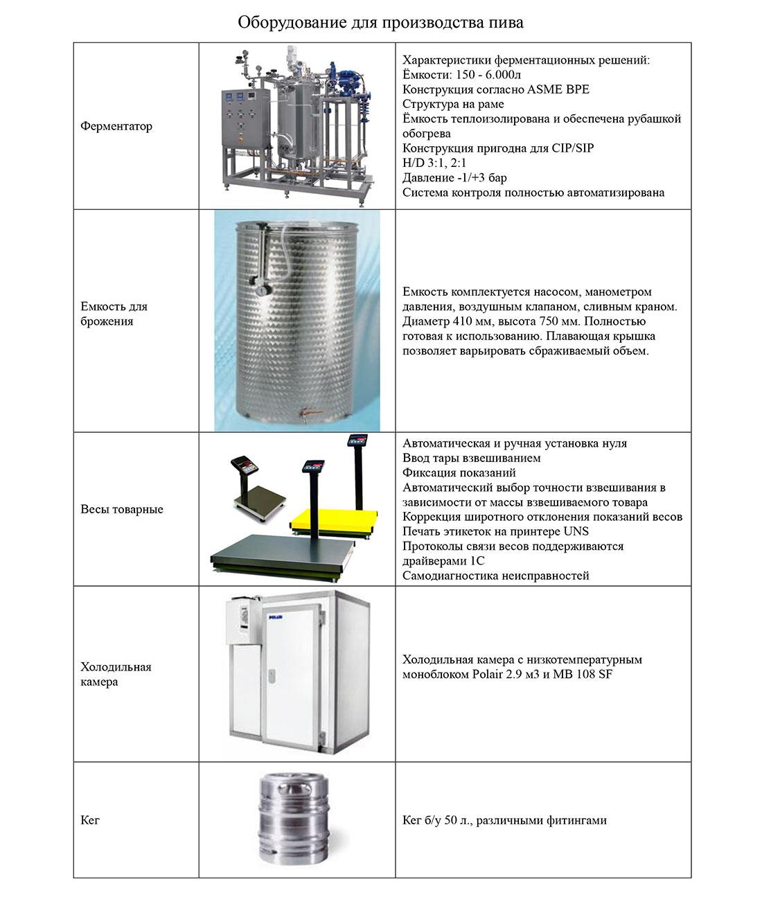 Краткий перечень оборудования для пивоварни