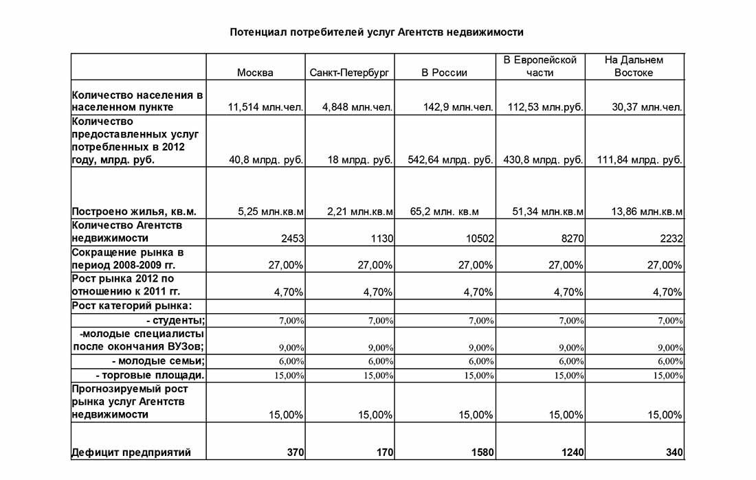 Потенциал риэлтерских услуг в России
