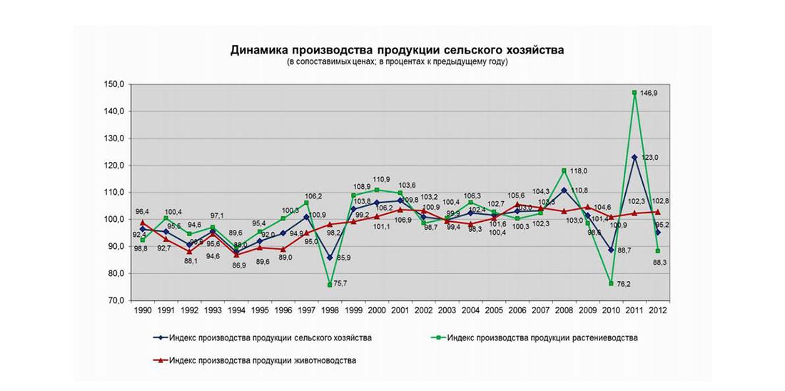 Динамика производства продукции сельского хозяйства в России