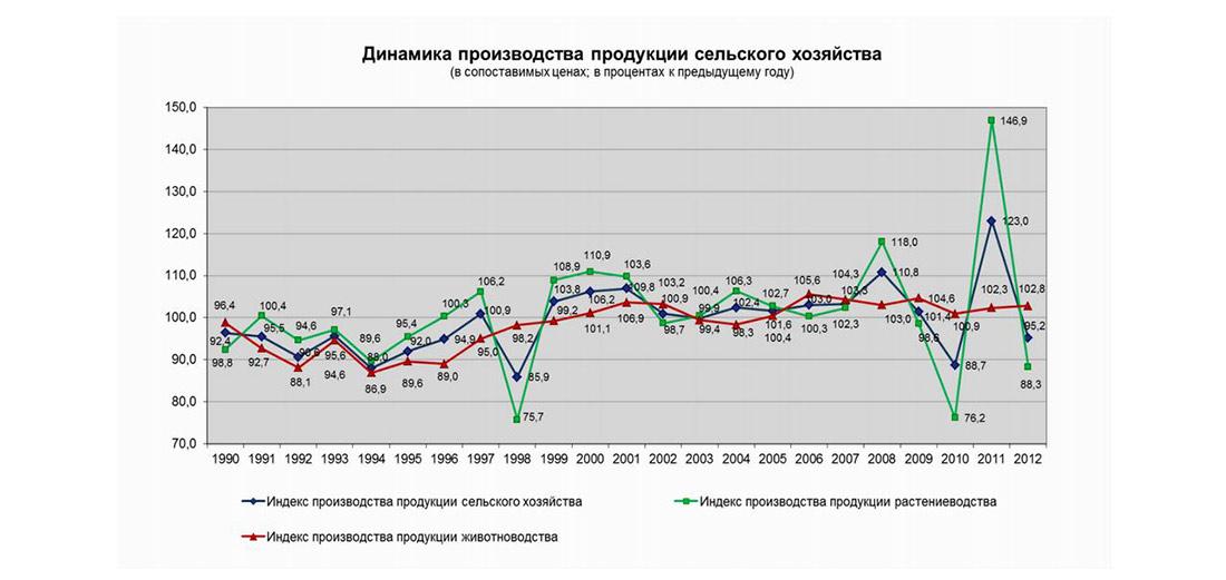 Динамика производства сельскохозяйственной продукции в России