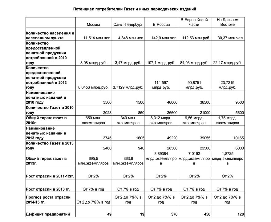 Потенциал потребителей газет в России
