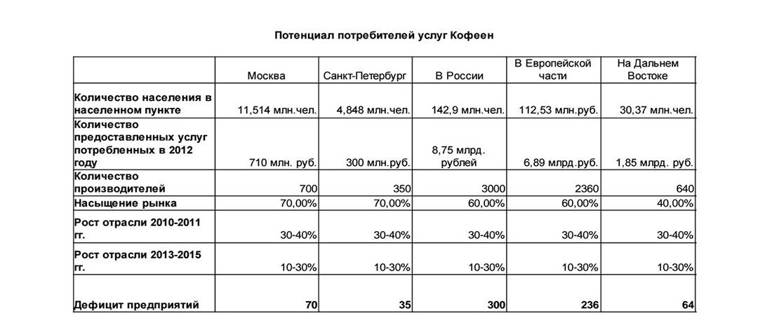 Потенциал потребителей кофеен в России