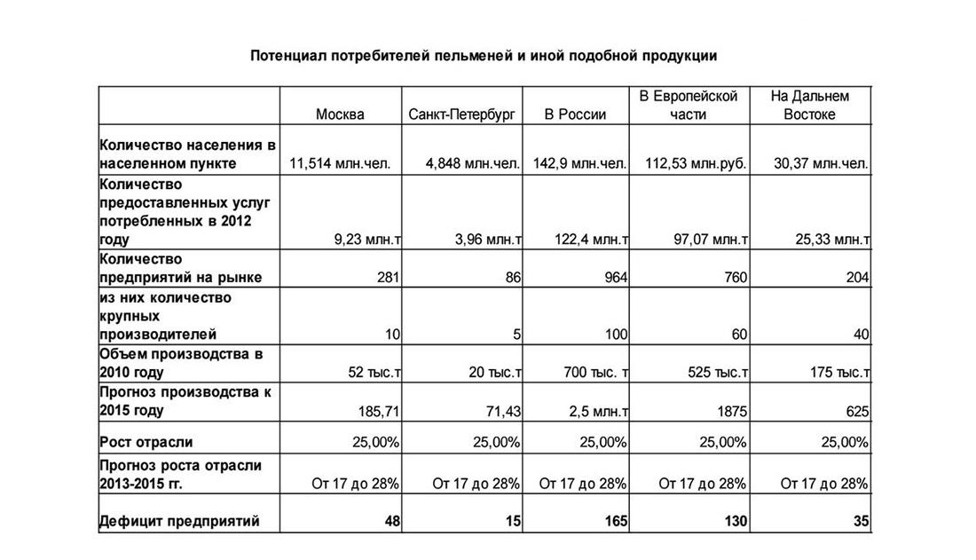 Потенциал потребителей пельменей в России
