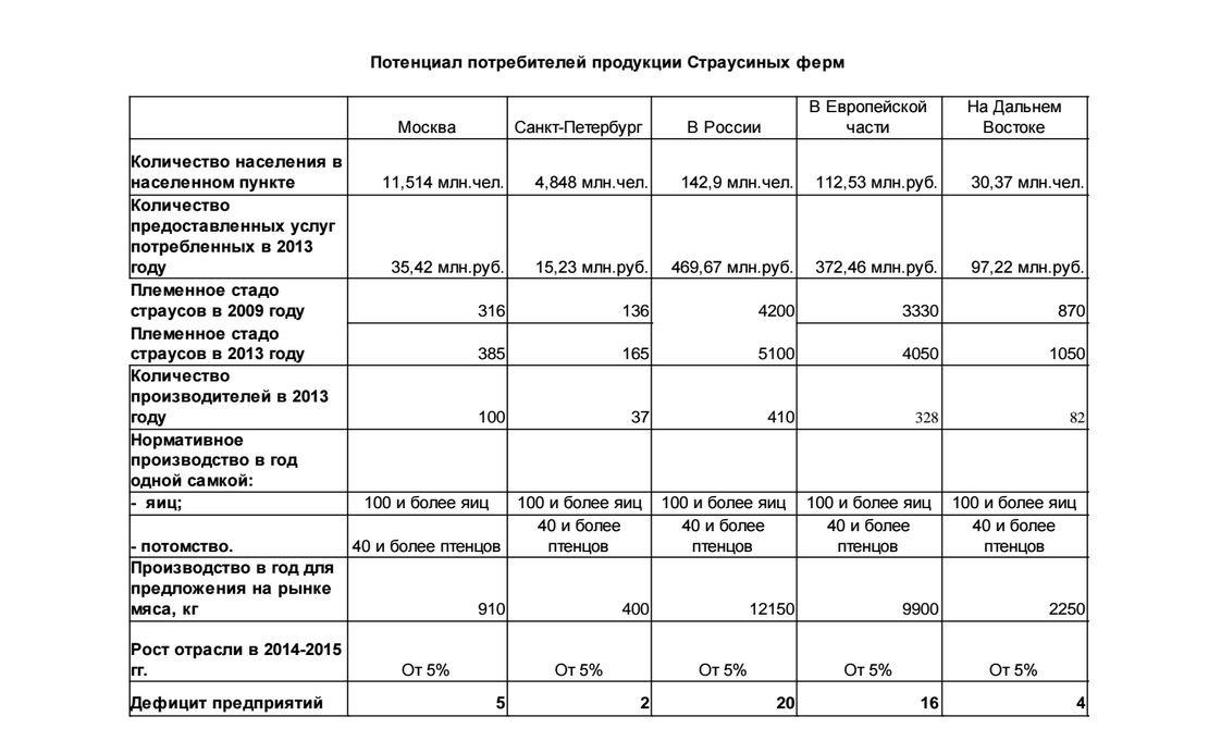 Потенциал потребителей страусинных ферм в России