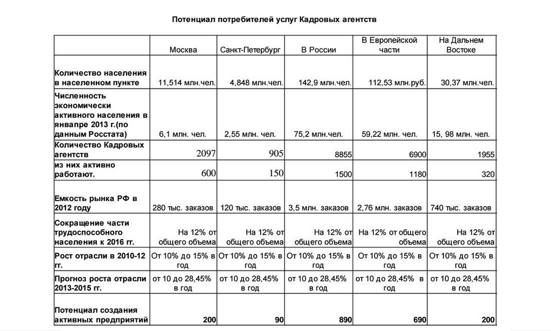 Потенциал потребителей услуг кадровых агентств в России