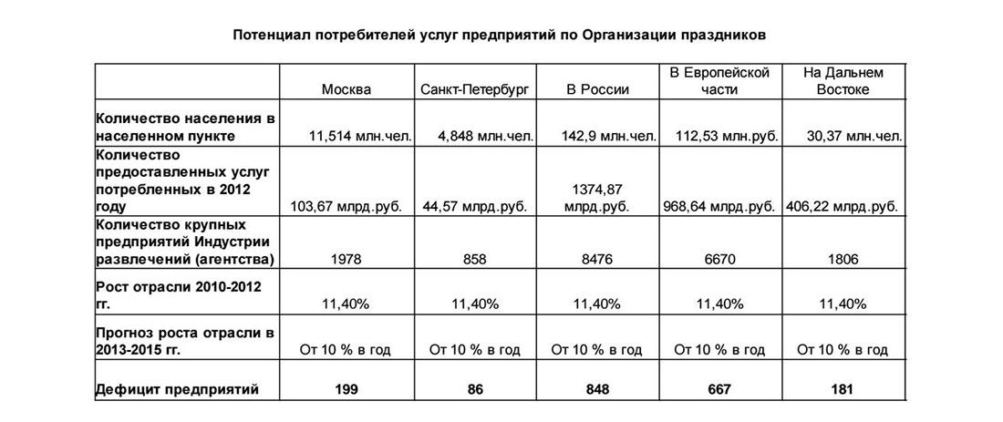 Потенциал потребителей услуг организации праздников в России