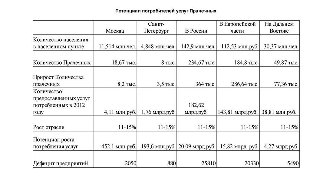 Потенциал потребителей услуг прачечных в России