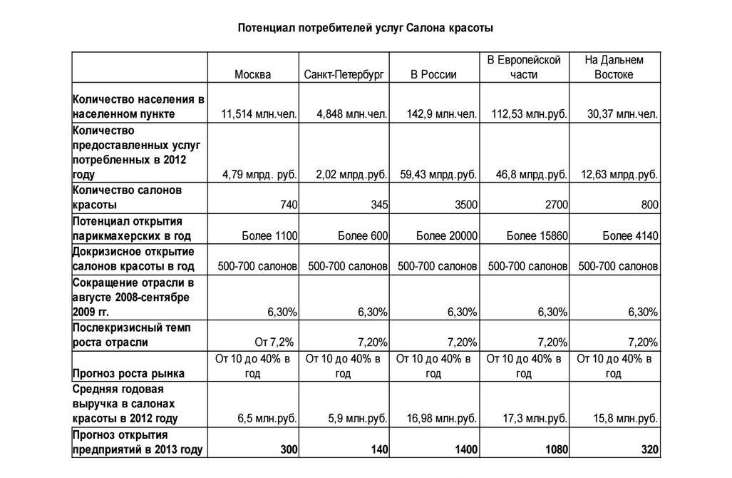Потенциал потребителей услуг салонов красоты в России