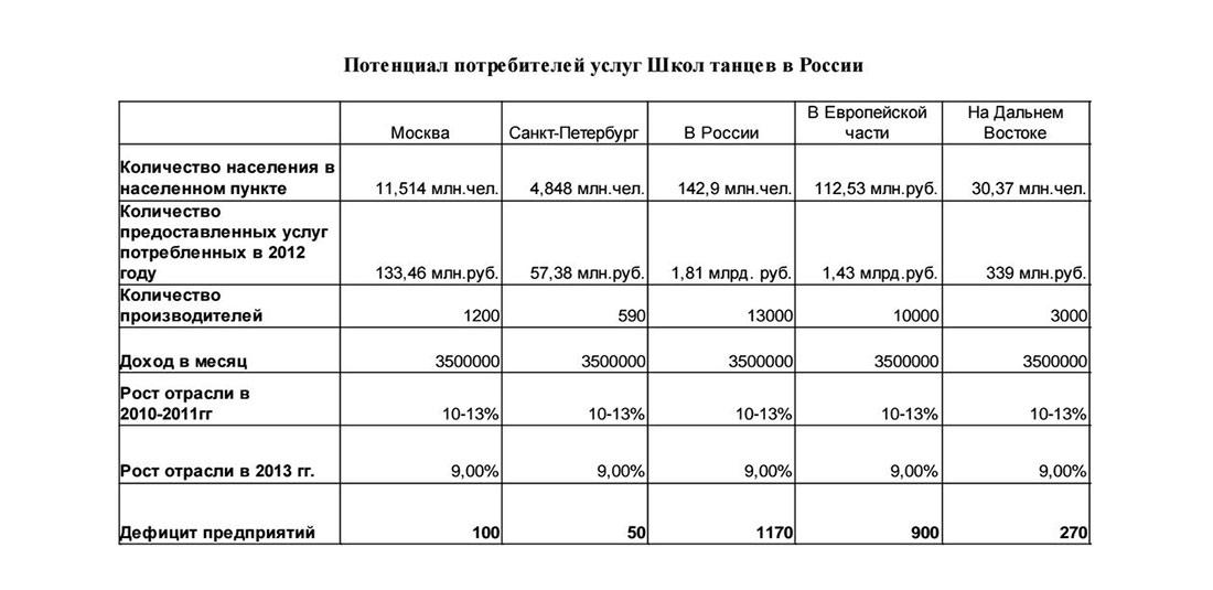Потенциал потребителей услуг школ танцев в России
