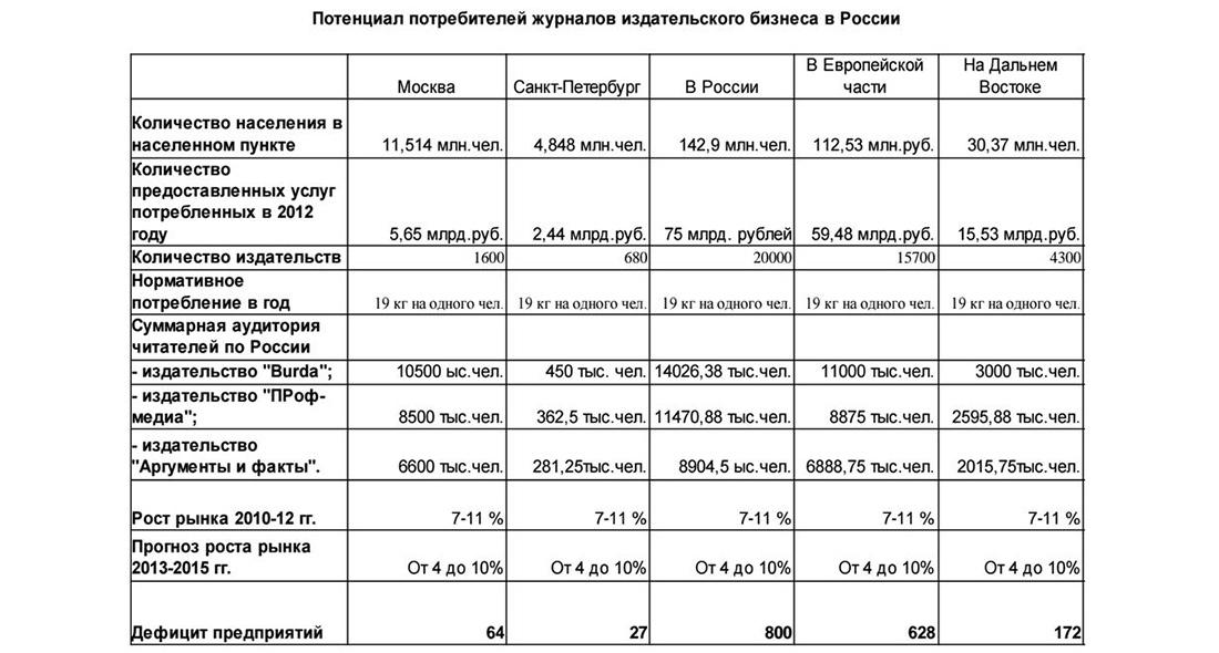 Потенциал потребителей журналов в России