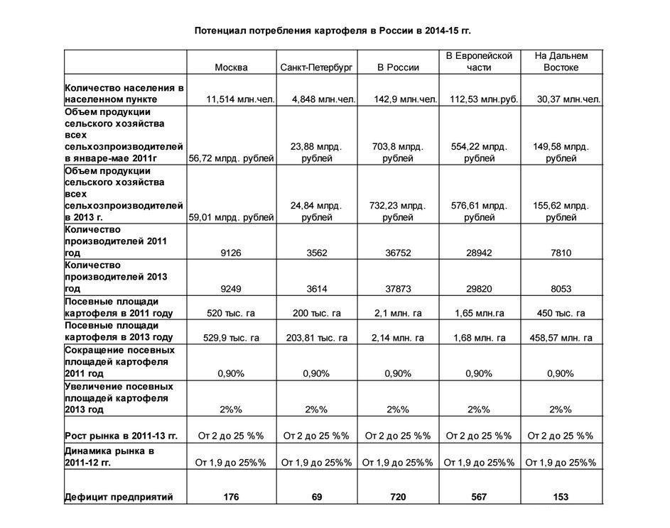 Потенциал потребления картофеля в России