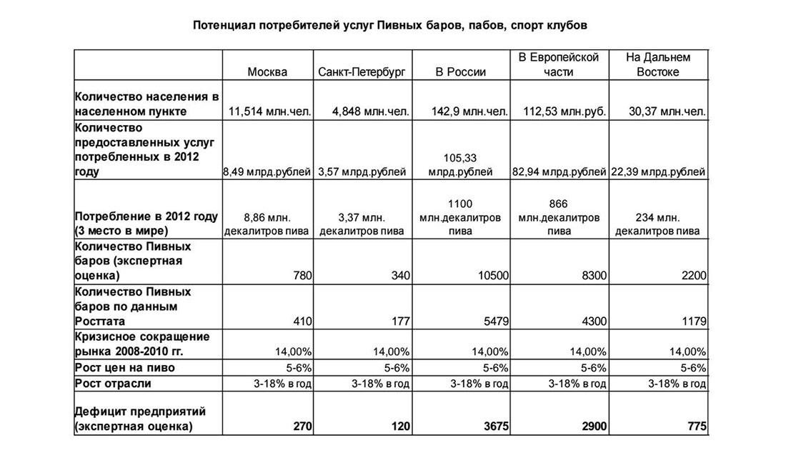Потенциал потребления услуг пивных баров в России