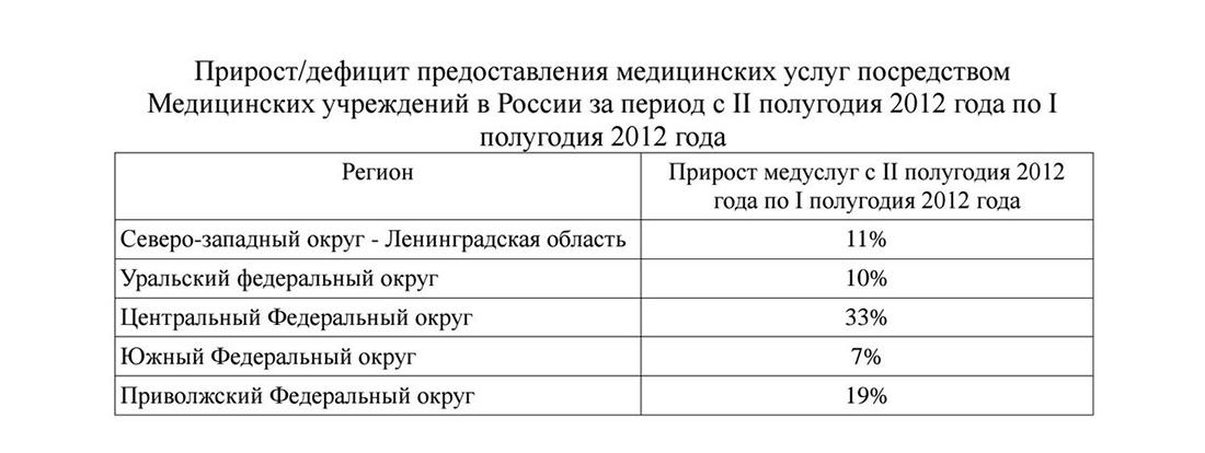 Прирост hsyrf медицинских услуг в России
