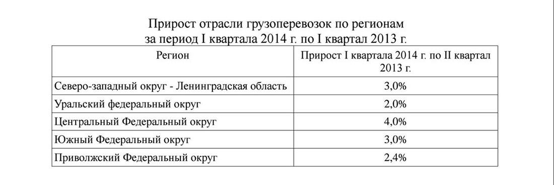 Прирост отрасли грузоперевозок в России