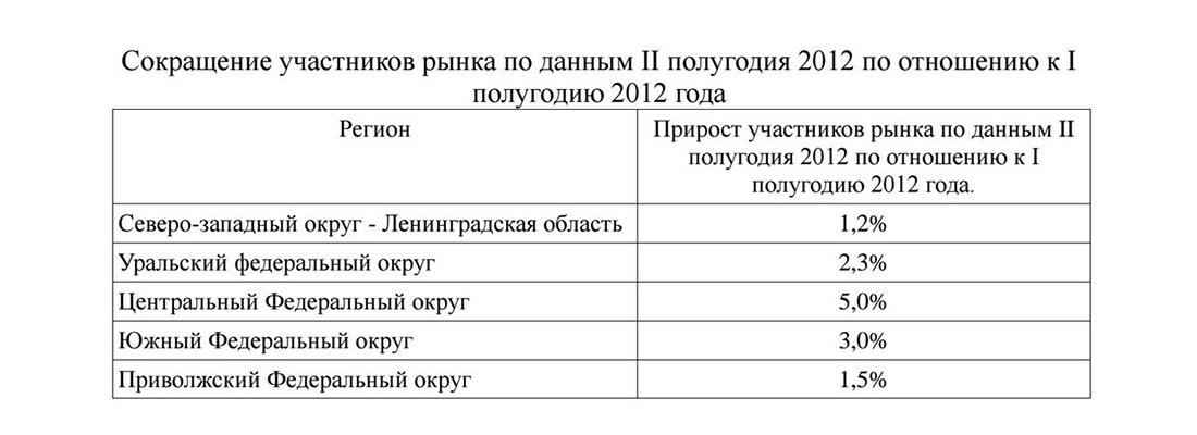 Прирост рынка пива в России