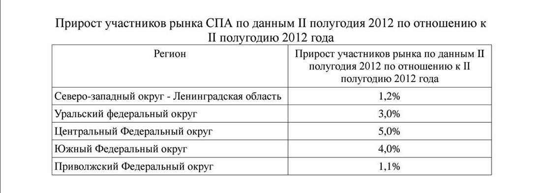 Прирост участников рынка СПА в России