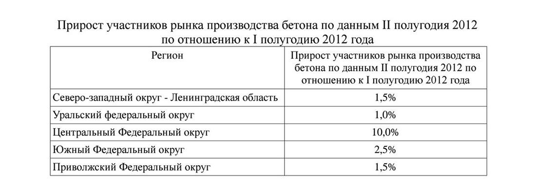 Прирост участников рынка бетона в России