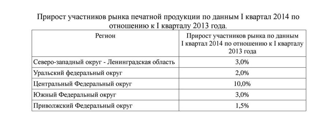 Прирост участников рынка газетной продукции в России