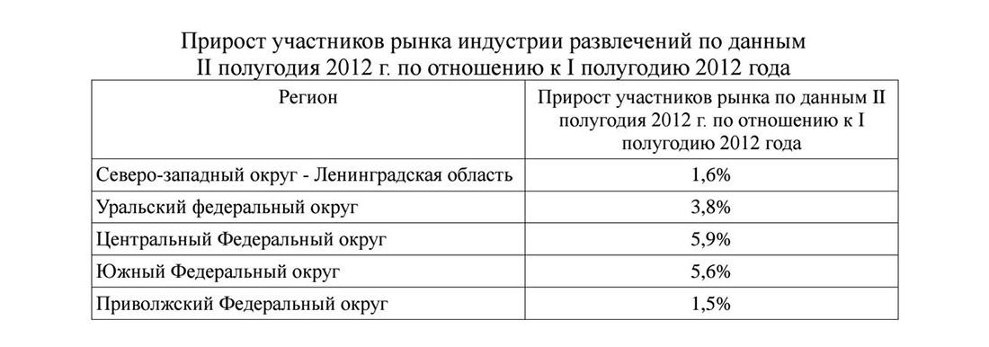 Прирост участников рынка индустрии развлечений в России