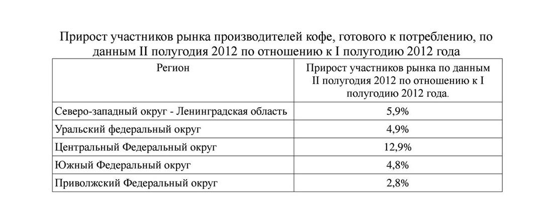 Прирост участников рынка кофеен в России