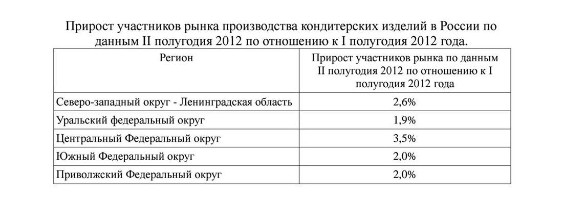 Прирост участников рынка кондитерских в России