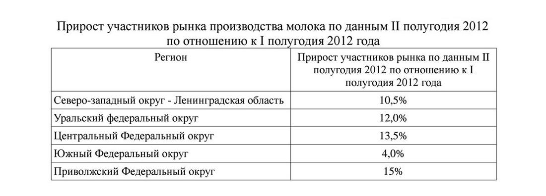 Прирост участников рынка производства молока в России