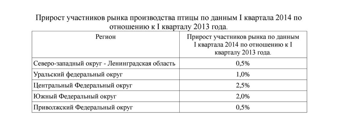 Прирост участников рынка производства птицы в России