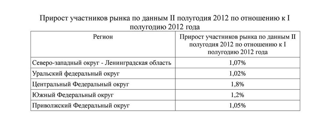 Прирост участников рынка салонов красоты в России