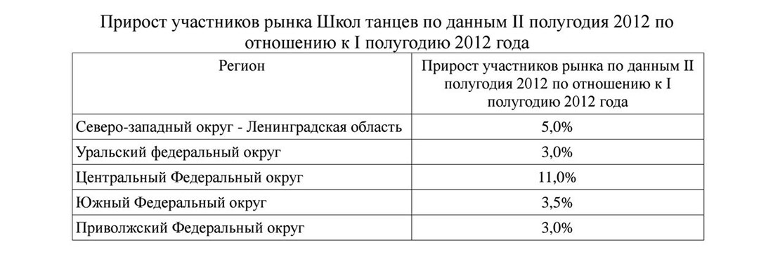 Прирост участников рынка школы танцев в России
