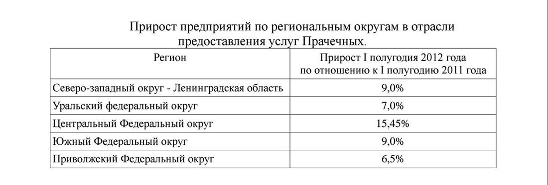Прирост участников рынка услуг прачечных в России