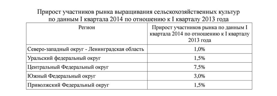 Прирост участников рынка выращивания картофеля в России