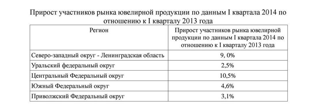 Прирост участников рынка ювелирной продукции в России