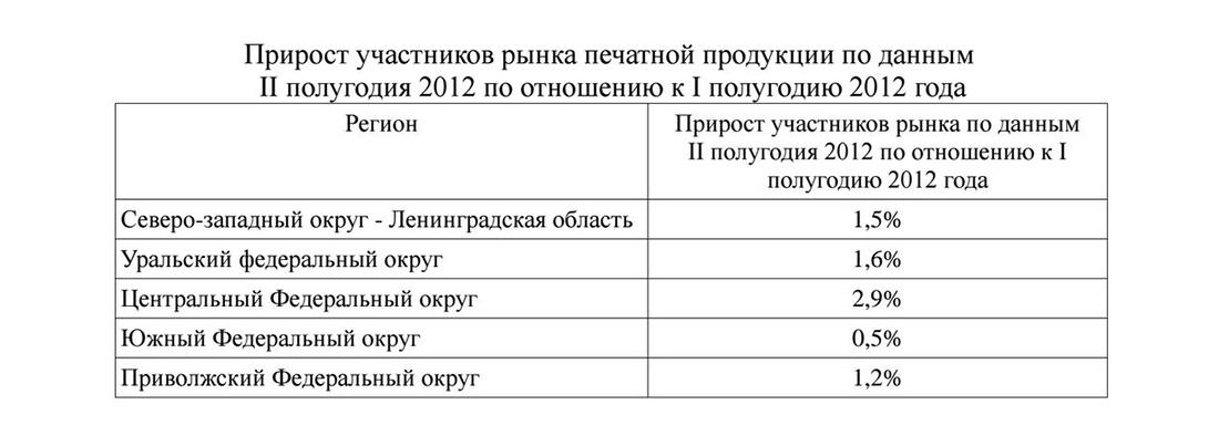 Прирост участников рынка журнальной продукции в России