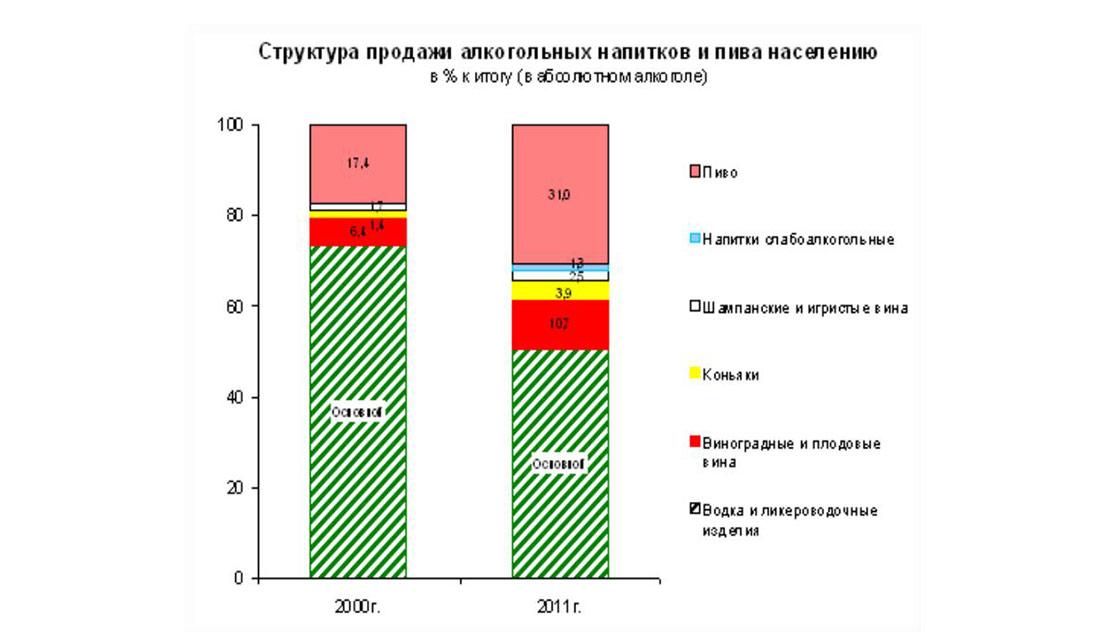 Структура продажи пива населению в России