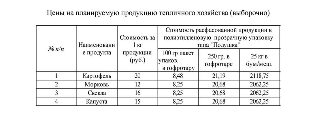 Цены на продукцию тепличного хозяйства в России